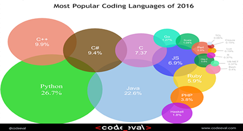 Python is the most popular web Programming language